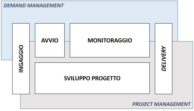 Demand e project management