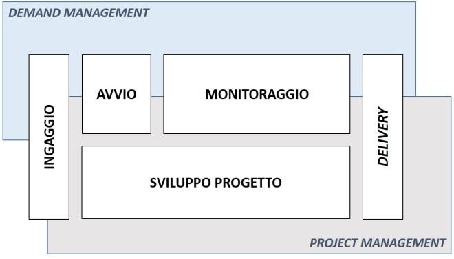 Demand e project management