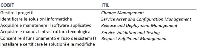 IT Management 2