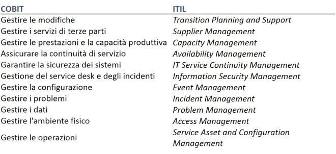 IT Management 4