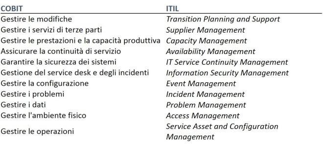 IT Management 4