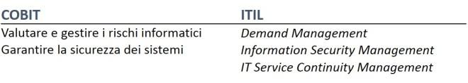 IT Management 5