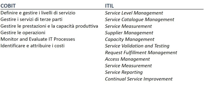 IT Management 6