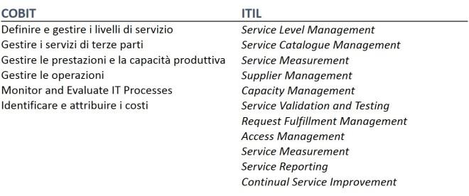 IT Management 6