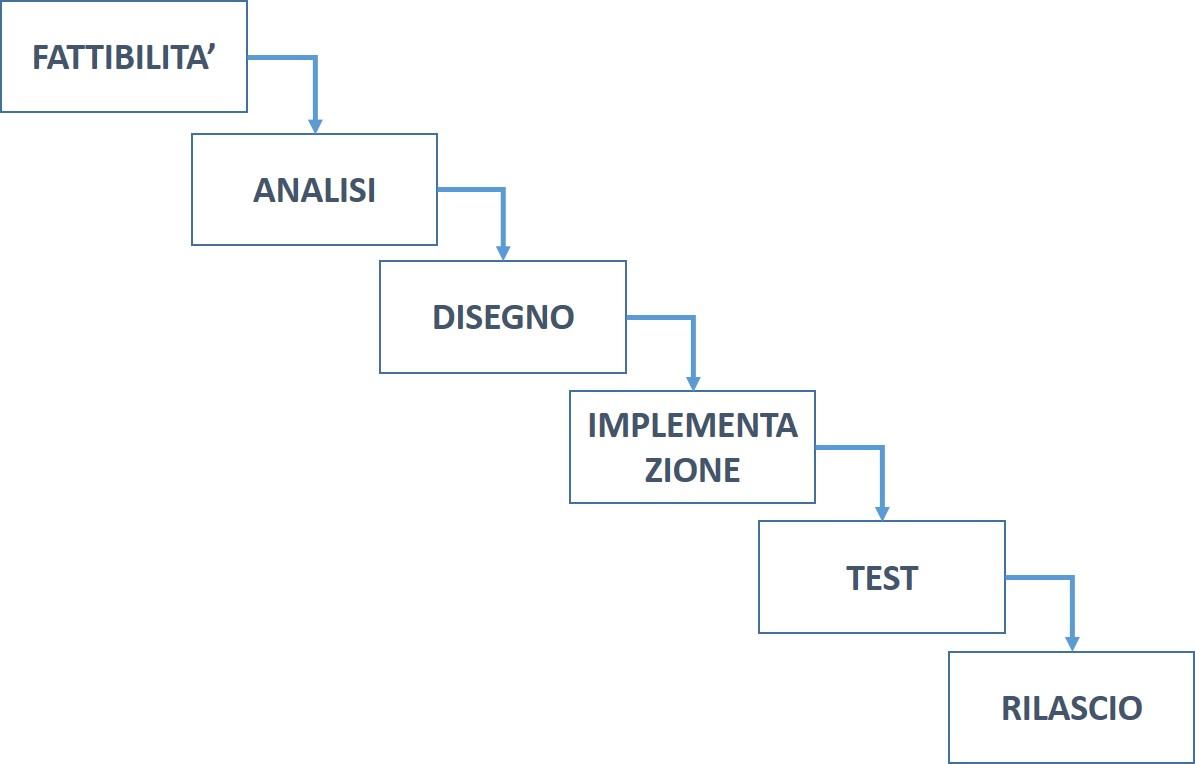 Waterfall incrementale o agile for Software di progettazione del modello di casa