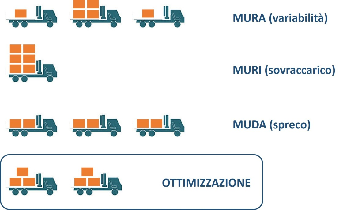 logistic words mura muri and muda By direct labour, we mean the personnel directly involved in the product transformation in mass production, the activity levels are measured in standard working hours necessary to.