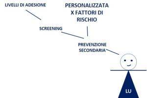 4. Personalizzazione X livelli di rischio