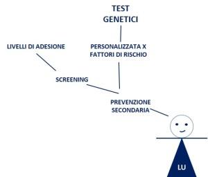 5. Test Genetici