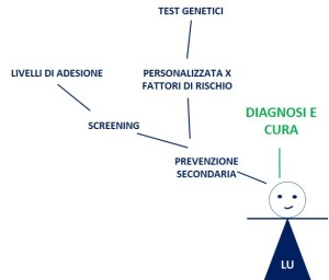 6. Diagnosi e cura